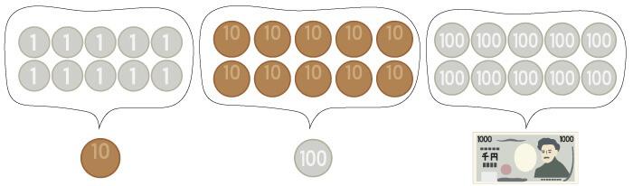 10進法の具体例としてのお金
