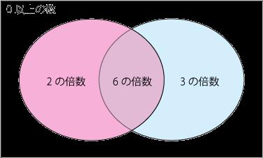 6の倍数は2の倍数であり3の倍数の説明図