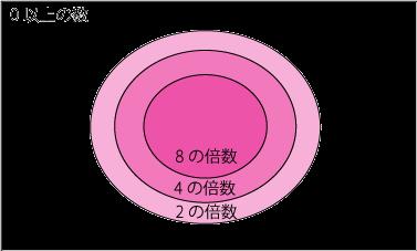 8の倍数は2の倍数であり4の倍数なだけではない説明図