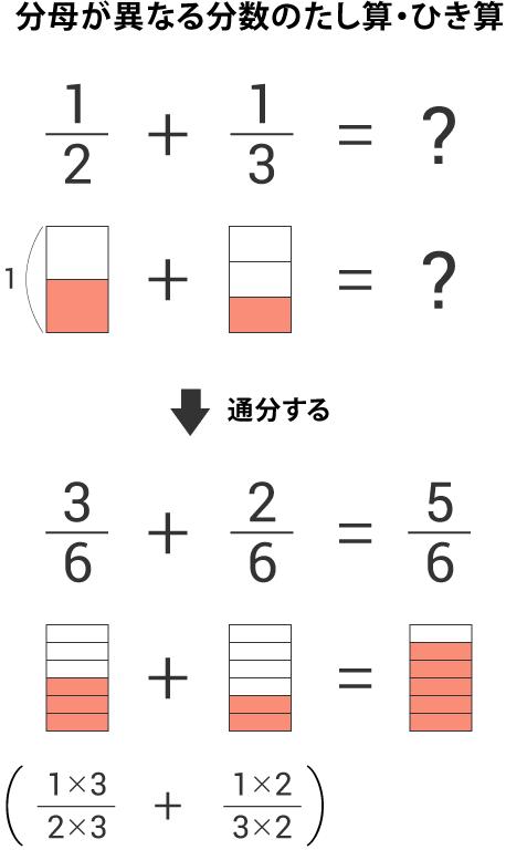 分母が異なる分数のたし算・ひき算