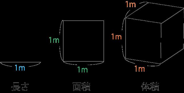 体積の単位の図メートル法とリットル