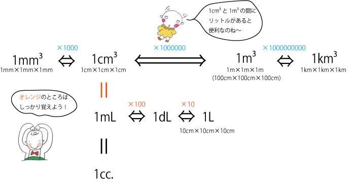 dL(デシリットル)mL(ミリリットル)がはいった体積の単位換算表