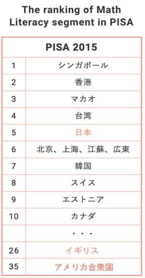 英語圏と日本の算数・数学実力ランキング比較