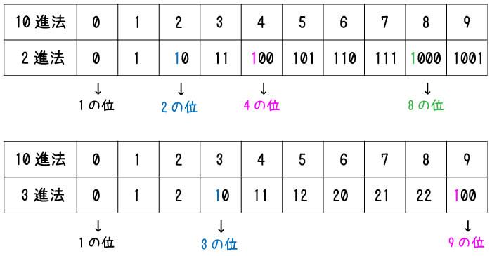 2進法、3進法と10進法の比較の表