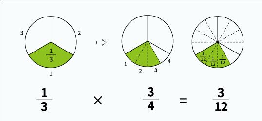 分数と分数のかけ算の解説