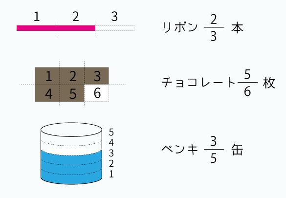 分数の基本2