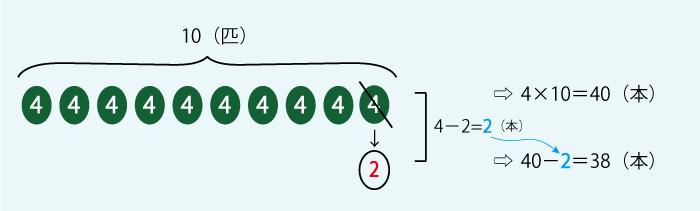 つるかめ算2