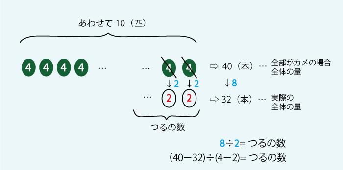 つるかめ算3