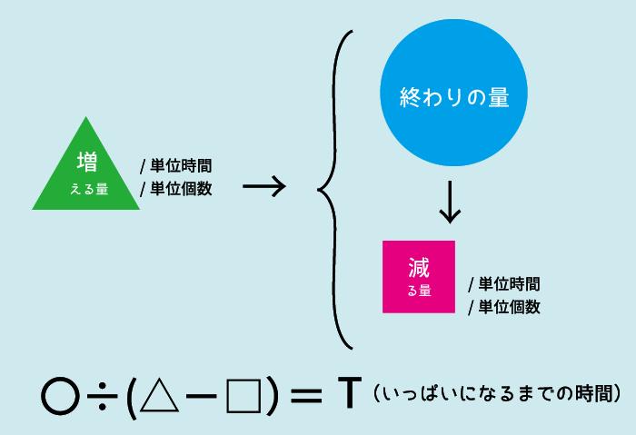 ニュートン算10