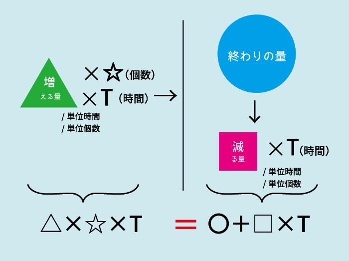 ニュートン算11
