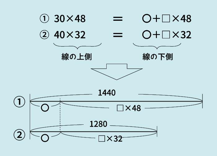 ニュートン算12