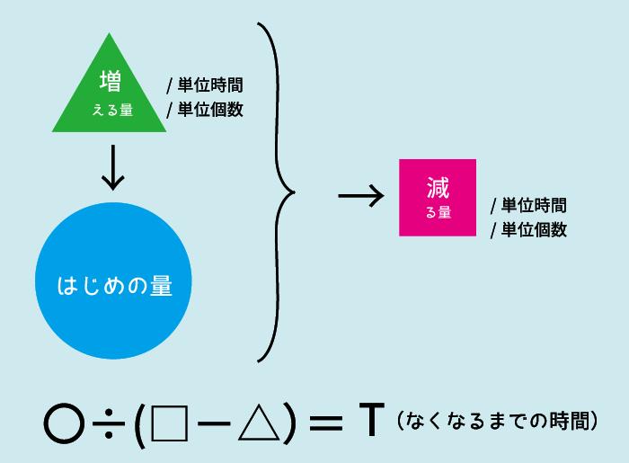 ニュートン算2