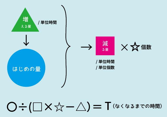 ニュートン算3