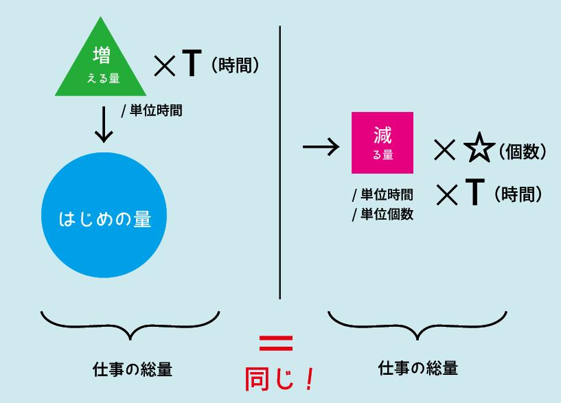 ニュートン算5