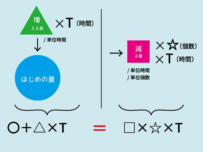 ニュートン算6