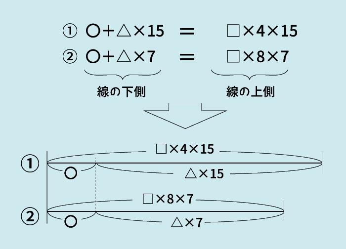 ニュートン算7