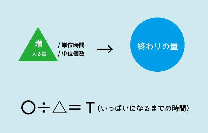 ニュートン算9