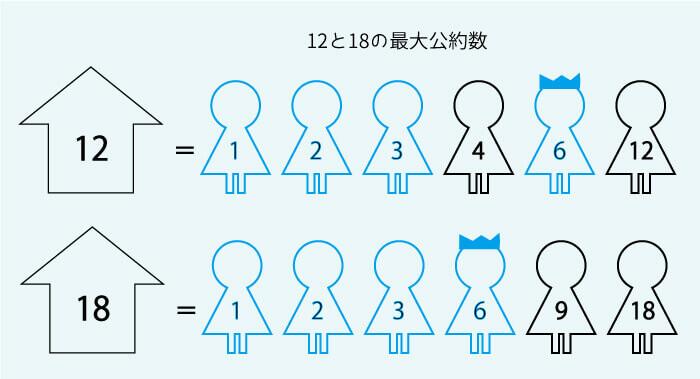 約数と倍数の発展②最大公約数