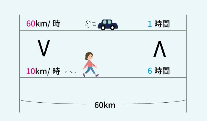速さと時間の関係