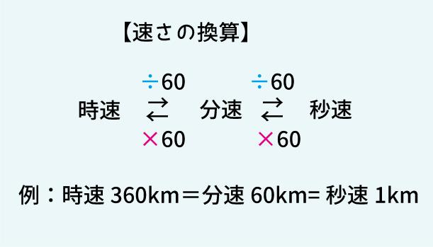 速さの単位換算の表