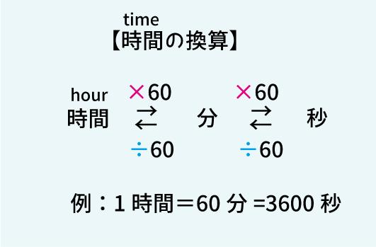 時間の単位換算の表
