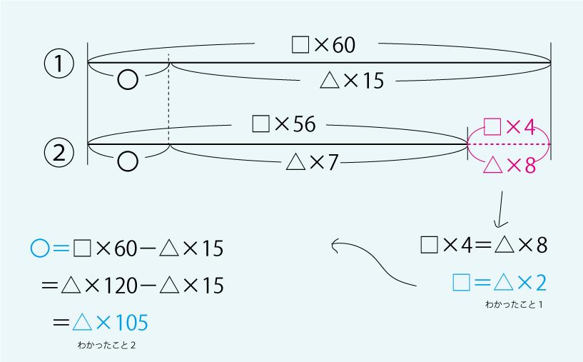 ニュートン算8