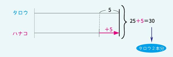 線分図で解く和差算解答1