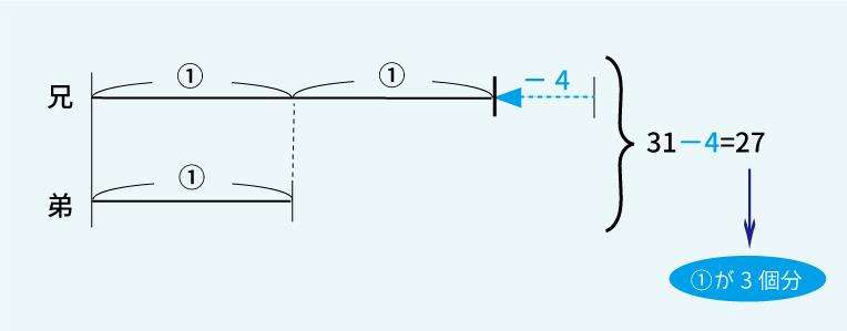 線分図で解く和差算応用問題2解答